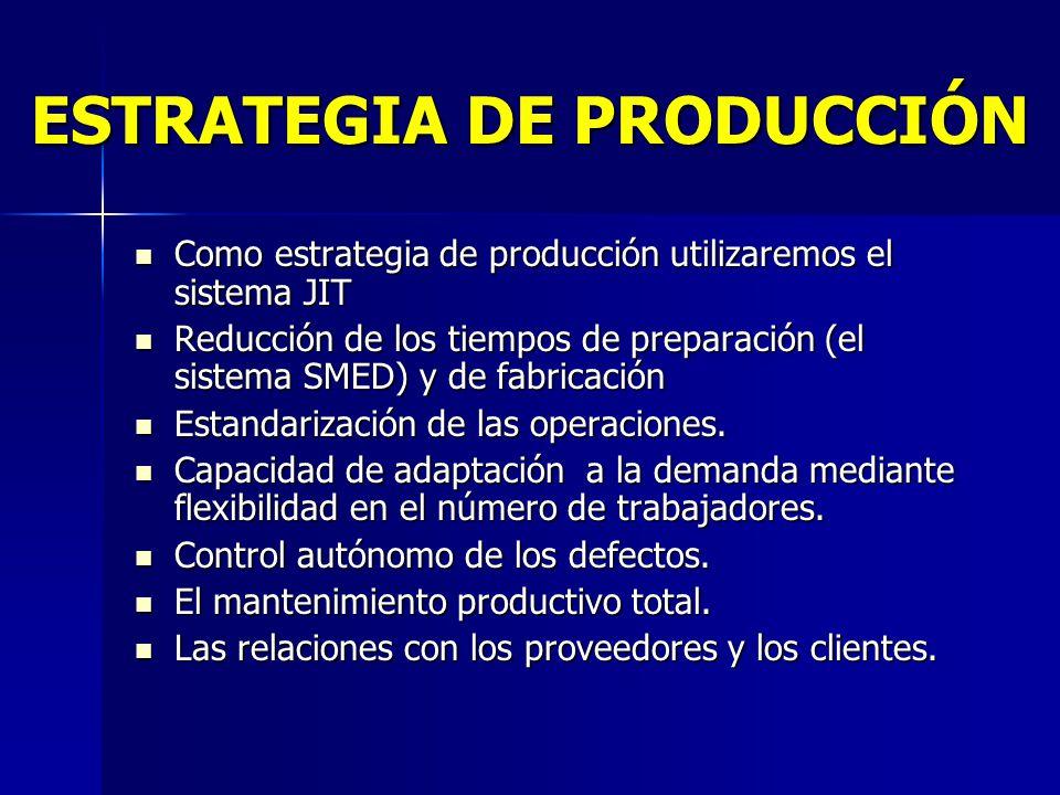 ESTRATEGIA DE PRODUCCIÓN Como estrategia de producción utilizaremos el sistema JIT Como estrategia de producción utilizaremos el sistema JIT Reducción de los tiempos de preparación (el sistema SMED) y de fabricación Reducción de los tiempos de preparación (el sistema SMED) y de fabricación Estandarización de las operaciones.
