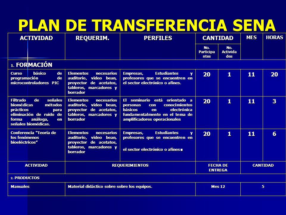 PLAN DE TRANSFERENCIA SENA ACTIVIDADREQUERIM.PERFILESCANTIDADMESHORAS No.