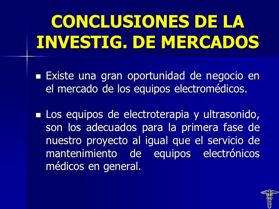 CONCLUSIONES DE LA INVESTIG.