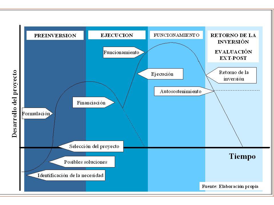 Gerencia de Proyectos Elementos de un proyectoElementos de un proyecto Conceptos indispensables en dirección de proyectosConceptos indispensables en dirección de proyectos El proceso de un proyectoEl proceso de un proyecto Estructuración Ejecución Aseguramiento de calidadAseguramiento de calidad Evaluación financieraEvaluación financiera Construcción de flujos Costo del Dinero Matemática Financiera Cierre del seminario Agenda Obtención de beneficios económicos futuros Fabricación de Productos o prestación de servicios Mejorar la infraestructura física de una región Mejorar la calidad de vida de una población Creación de nuevas unidades económicas Creación de nuevas unidades de negocio Sostenimiento en el mercado Satisfacción de necesidades de recursos financieros lograr un aumento en el bienestar de una comunidad específica Se busca disminuir (o no asumir) el riesgo Sistema financiero Se busca compartir el riesgo del negocio Mercado de valores Clasificación de los proyectos Generación de Valor Inversión privadaInversión social EspeculativasInfraestructuraDesarrollo social Creación de nuevas empresas Ampliación de empresas Supervivencia de empresas mercado intermediado mercado no intermediado Comunicación y transporte Eléctricos Acueducto y alcantarillado, etc.