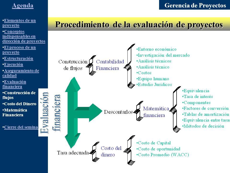 Gerencia de Proyectos Elementos de un proyectoElementos de un proyecto Conceptos indispensables en dirección de proyectosConceptos indispensables en dirección de proyectos El proceso de un proyectoEl proceso de un proyecto Estructuración Ejecución Aseguramiento de calidadAseguramiento de calidad Evaluación financieraEvaluación financiera Construcción de flujos Costo del Dinero Matemática Financiera Cierre del seminario AgendaObjetivos Determinar la viabilidad financiera del proyecto (FCLP) Analizar la liquidez del proyecto Analizar los efectos de la financiación en la rentabilidad y liquidez del proyecto.