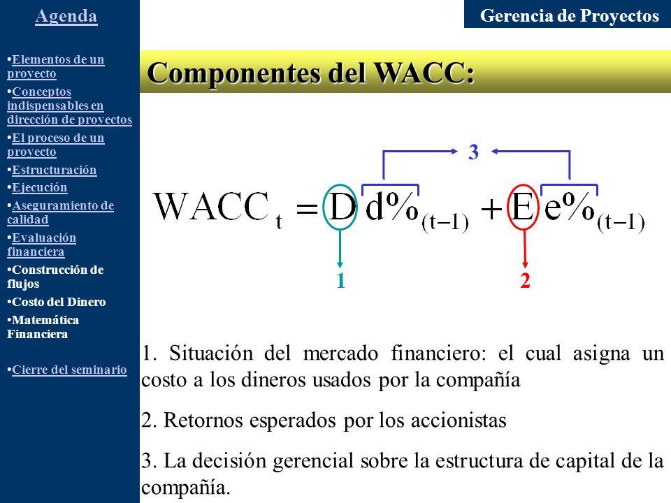 Gerencia de Proyectos Elementos de un proyectoElementos de un proyecto Conceptos indispensables en dirección de proyectosConceptos indispensables en dirección de proyectos El proceso de un proyectoEl proceso de un proyecto Estructuración Ejecución Aseguramiento de calidadAseguramiento de calidad Evaluación financieraEvaluación financiera Construcción de flujos Costo del Dinero Matemática Financiera Cierre del seminario Agenda Componentes del WACC: 1.