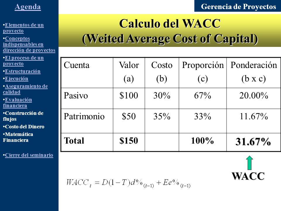 Gerencia de Proyectos Elementos de un proyectoElementos de un proyecto Conceptos indispensables en dirección de proyectosConceptos indispensables en dirección de proyectos El proceso de un proyectoEl proceso de un proyecto Estructuración Ejecución Aseguramiento de calidadAseguramiento de calidad Evaluación financieraEvaluación financiera Construcción de flujos Costo del Dinero Matemática Financiera Cierre del seminario Agenda Calculo del WACC (Weited Average Cost of Capital) CuentaValor (a) Costo (b) Proporción (c) Ponderación (b x c) Pasivo$10030%67%20.00% Patrimonio$5035%33%11.67% Total$150100%31.67% WACC