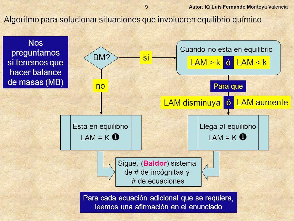 Autor: IQ Luis Fernando Montoya Valencia9 Algoritmo para solucionar situaciones que involucren equilibrio químico BM? si Cuando no está en equilibrio