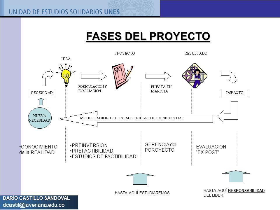 DARÍO CASTILLO SANDOVAL dcastil@javeriana.edu.co FASES DEL PROYECTO NUEVA NECESIDAD CONOCIMIENTO de la REALIDAD PREINVERSION PREFACTIBILIDAD ESTUDIOS