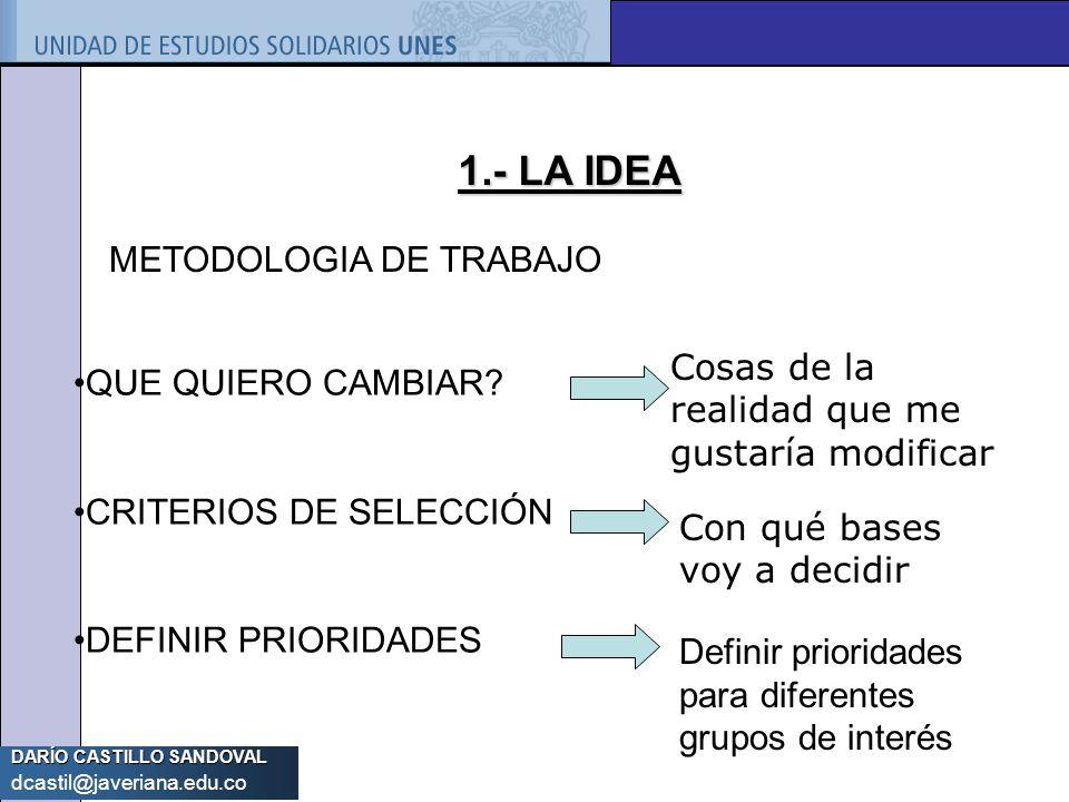 DARÍO CASTILLO SANDOVAL dcastil@javeriana.edu.co 1.- LA IDEA METODOLOGIA DE TRABAJO QUE QUIERO CAMBIAR? CRITERIOS DE SELECCIÓN DEFINIR PRIORIDADES Cos
