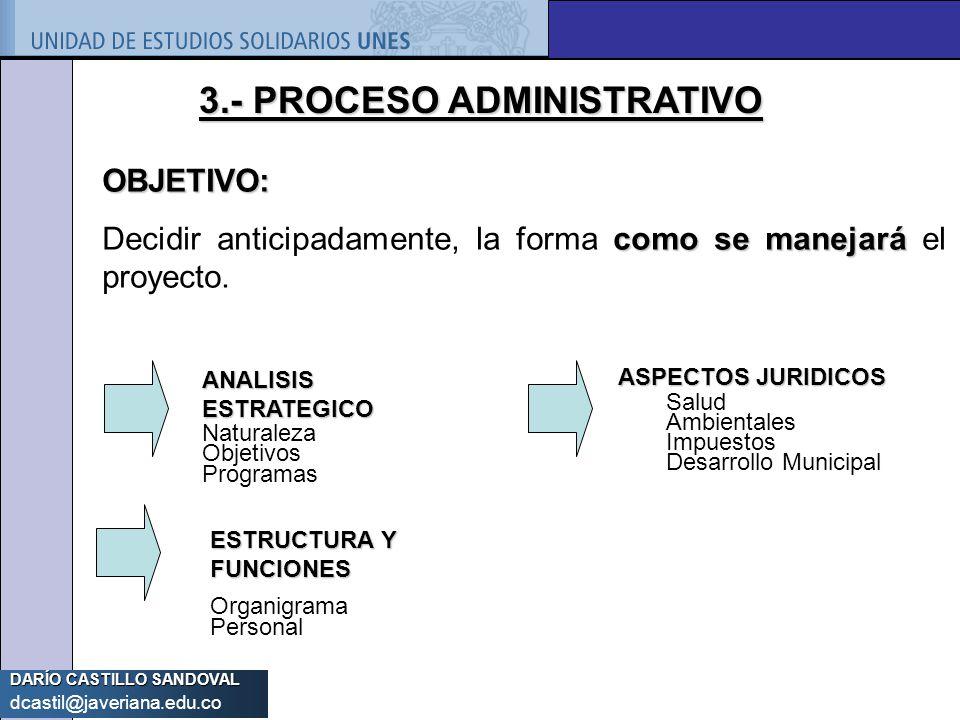 DARÍO CASTILLO SANDOVAL dcastil@javeriana.edu.co 3.- PROCESO ADMINISTRATIVO OBJETIVO: como se manejará Decidir anticipadamente, la forma como se manej