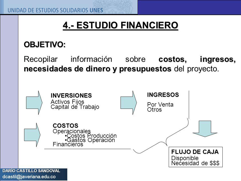 DARÍO CASTILLO SANDOVAL dcastil@javeriana.edu.co 4.- ESTUDIO FINANCIERO OBJETIVO: costos, ingresos, necesidades de dinero y presupuestos Recopilar inf