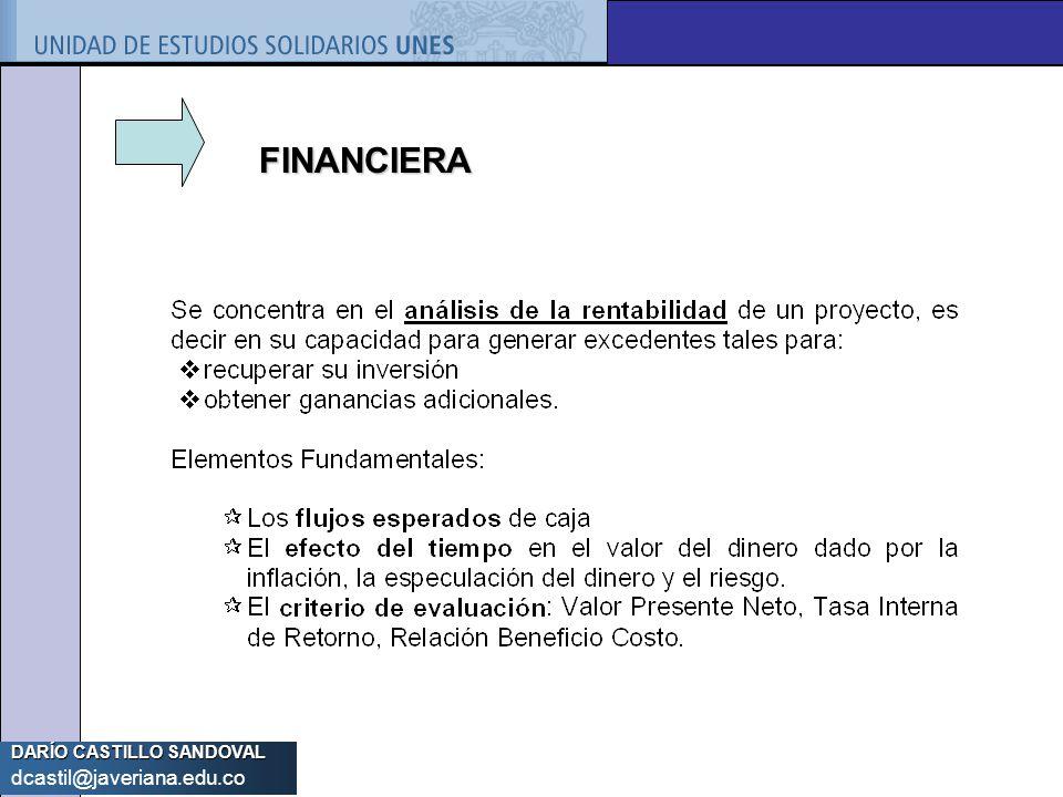 DARÍO CASTILLO SANDOVAL dcastil@javeriana.edu.co FINANCIERA