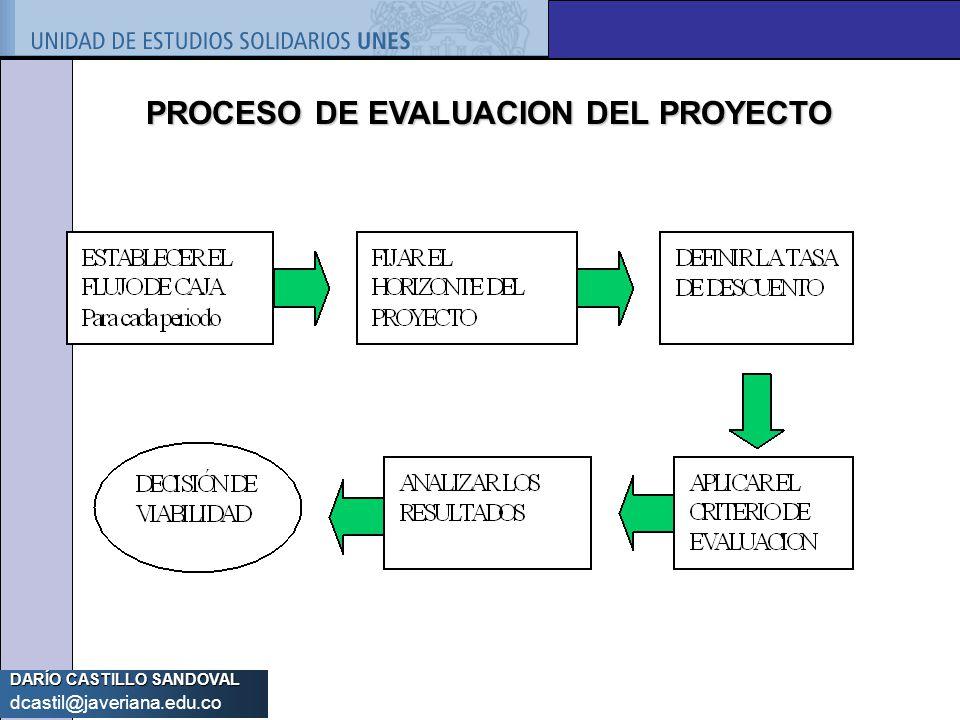 DARÍO CASTILLO SANDOVAL dcastil@javeriana.edu.co PROCESO DE EVALUACION DEL PROYECTO