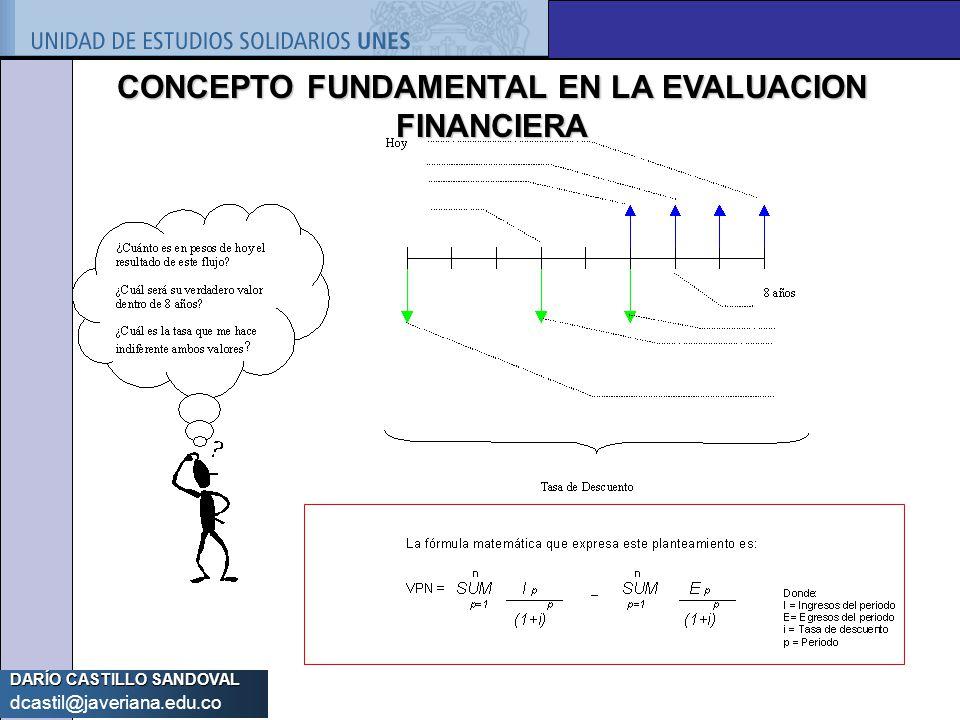 DARÍO CASTILLO SANDOVAL dcastil@javeriana.edu.co CONCEPTO FUNDAMENTAL EN LA EVALUACION FINANCIERA