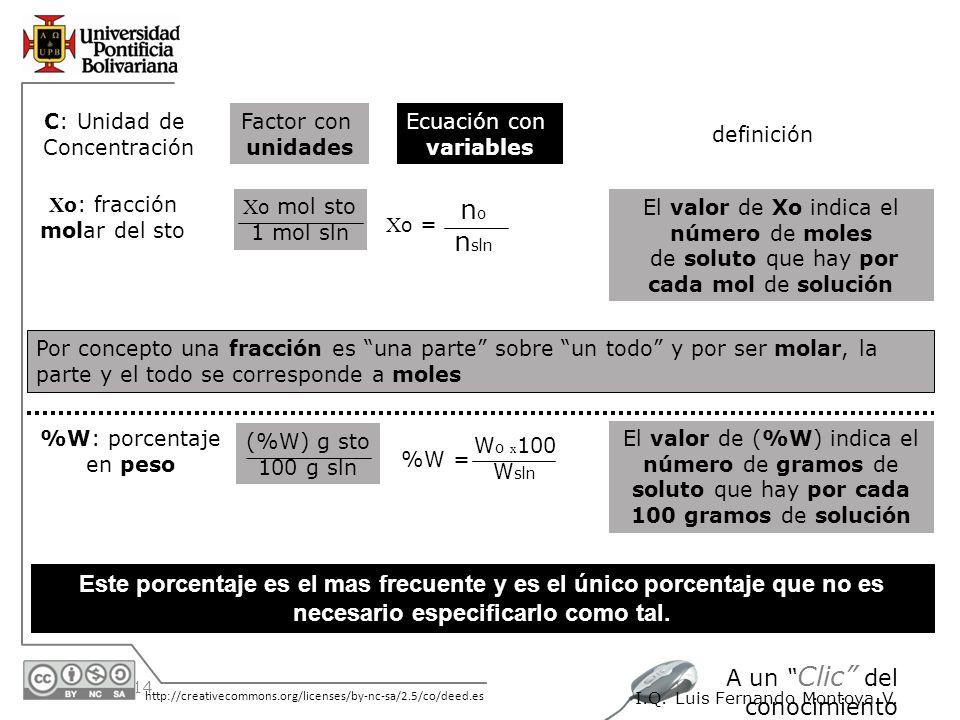 30/05/2014 http://creativecommons.org/licenses/by-nc-sa/2.5/co/deed.es A un Clic del conocimiento I.Q. Luis Fernando Montoya V. C: Unidad de Concentra
