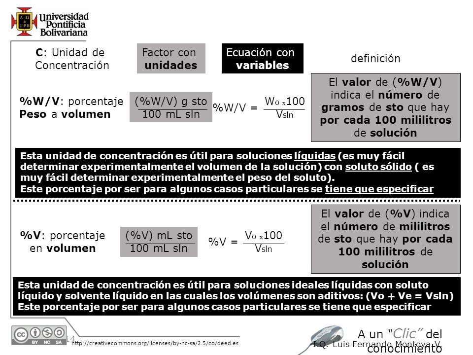 30/05/2014 http://creativecommons.org/licenses/by-nc-sa/2.5/co/deed.es A un Clic del conocimiento I.Q. Luis Fernando Montoya V. %W/V: porcentaje Peso