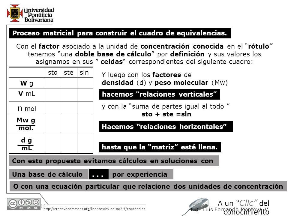30/05/2014 http://creativecommons.org/licenses/by-nc-sa/2.5/co/deed.es A un Clic del conocimiento I.Q. Luis Fernando Montoya V.... Y luego con los fac