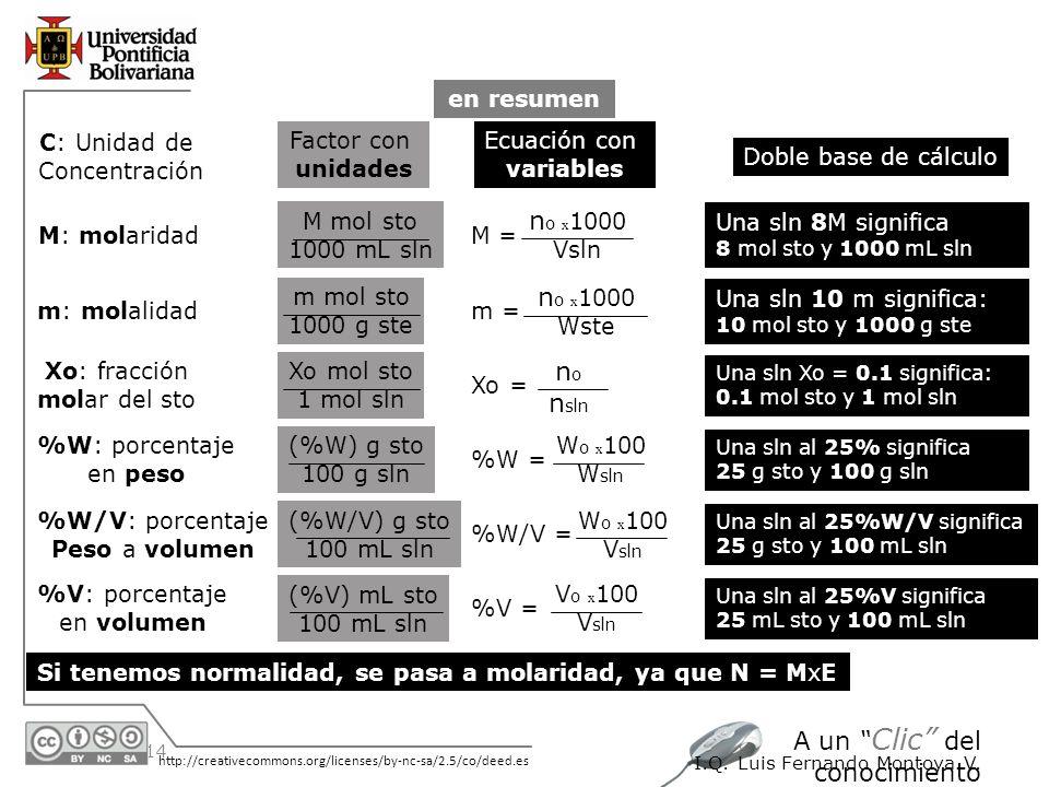 30/05/2014 http://creativecommons.org/licenses/by-nc-sa/2.5/co/deed.es A un Clic del conocimiento I.Q. Luis Fernando Montoya V. en resumen C: Unidad d