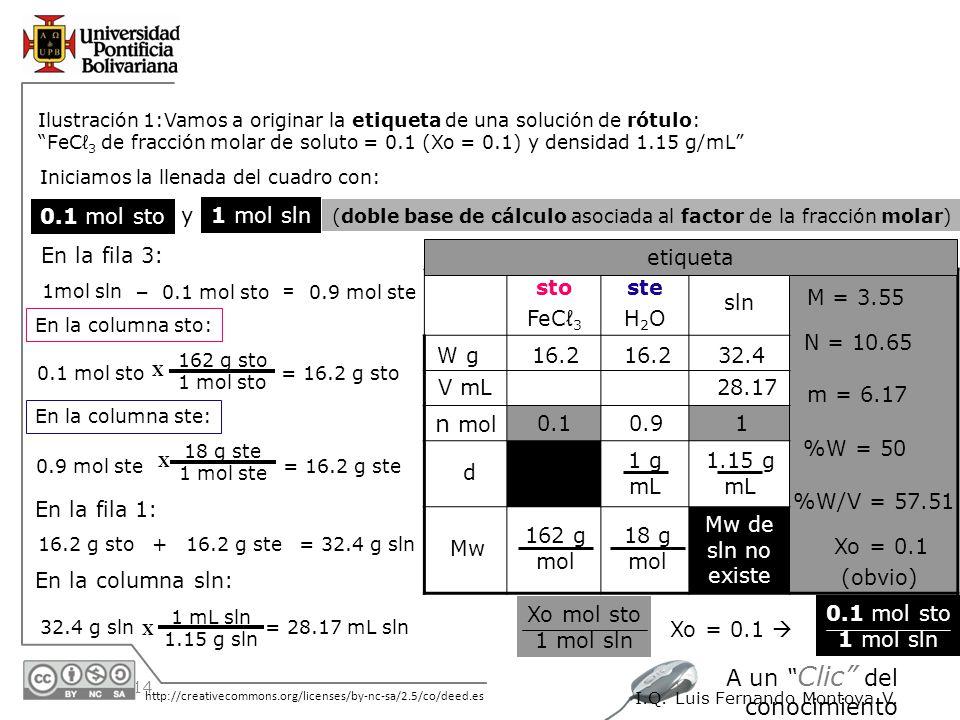 30/05/2014 http://creativecommons.org/licenses/by-nc-sa/2.5/co/deed.es A un Clic del conocimiento I.Q. Luis Fernando Montoya V. Ilustración 1:Vamos a