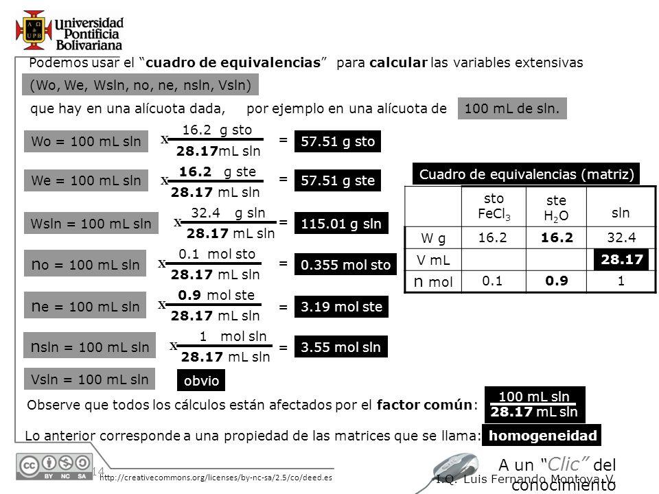 30/05/2014 http://creativecommons.org/licenses/by-nc-sa/2.5/co/deed.es A un Clic del conocimiento I.Q. Luis Fernando Montoya V. Podemos usar el cuadro