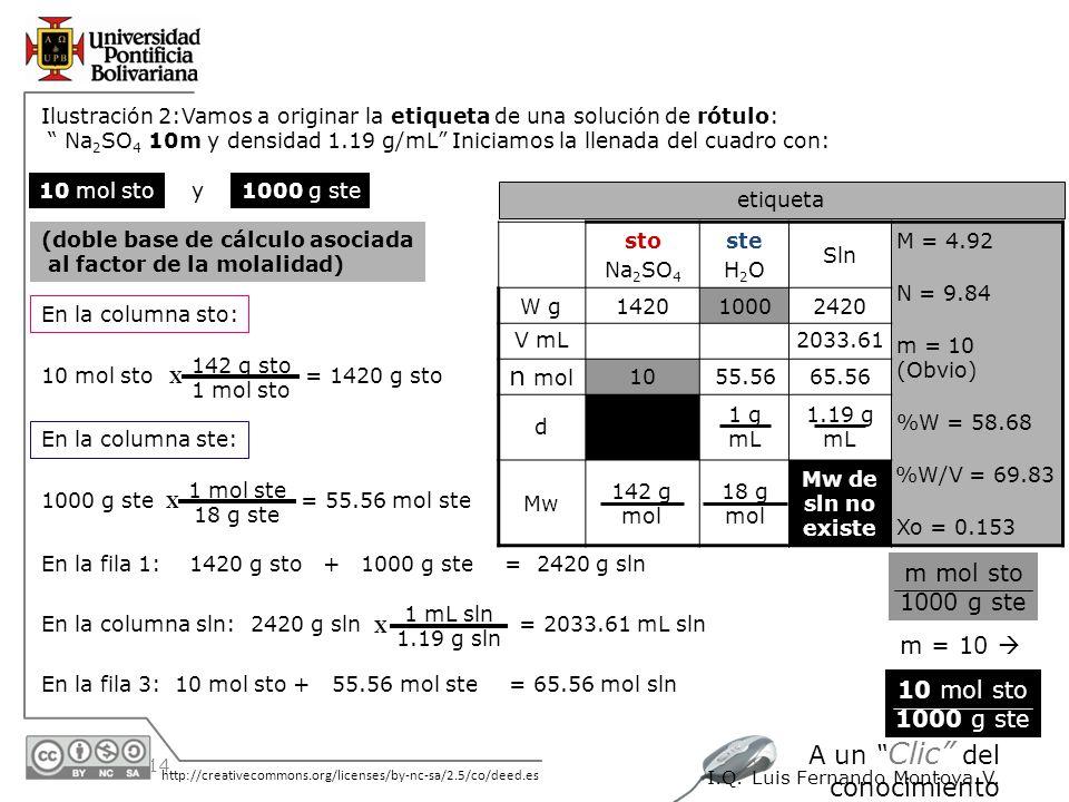 30/05/2014 http://creativecommons.org/licenses/by-nc-sa/2.5/co/deed.es A un Clic del conocimiento I.Q. Luis Fernando Montoya V. Ilustración 2:Vamos a