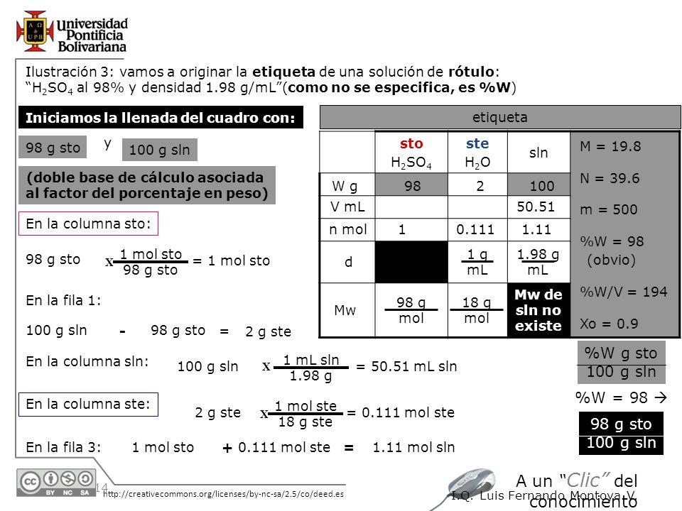 30/05/2014 http://creativecommons.org/licenses/by-nc-sa/2.5/co/deed.es A un Clic del conocimiento I.Q. Luis Fernando Montoya V. Ilustración 3: vamos a