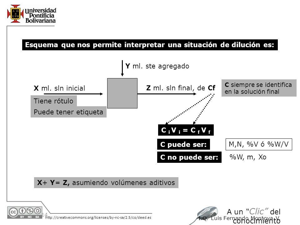 30/05/2014 http://creativecommons.org/licenses/by-nc-sa/2.5/co/deed.es A un Clic del conocimiento I.Q. Luis Fernando Montoya V. Esquema que nos permit