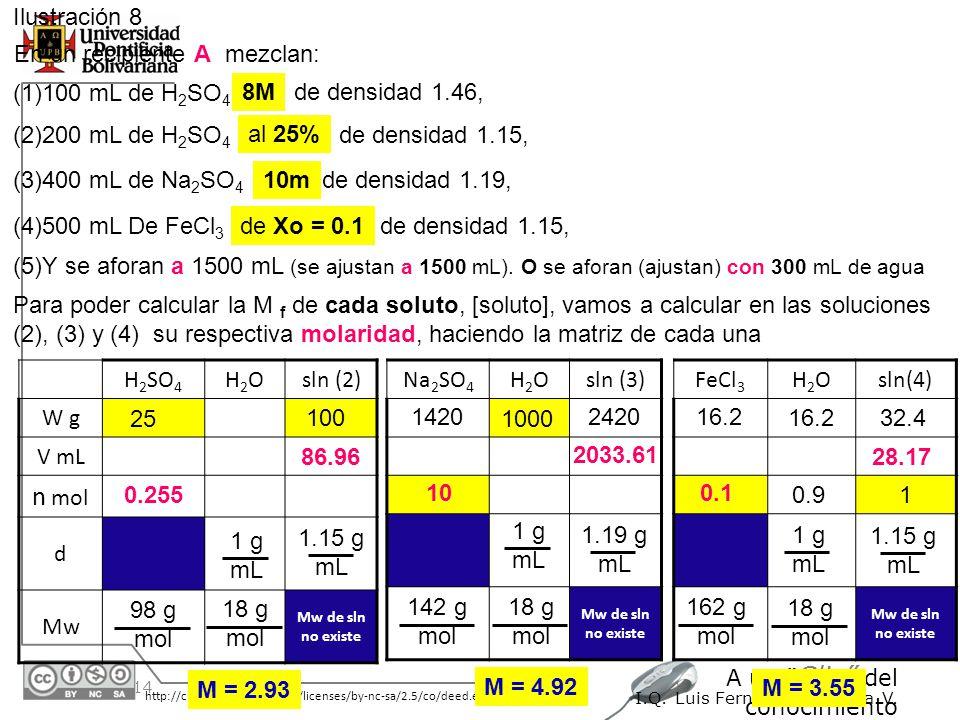 30/05/2014 http://creativecommons.org/licenses/by-nc-sa/2.5/co/deed.es A un Clic del conocimiento I.Q. Luis Fernando Montoya V. Ilustración 8 En un re