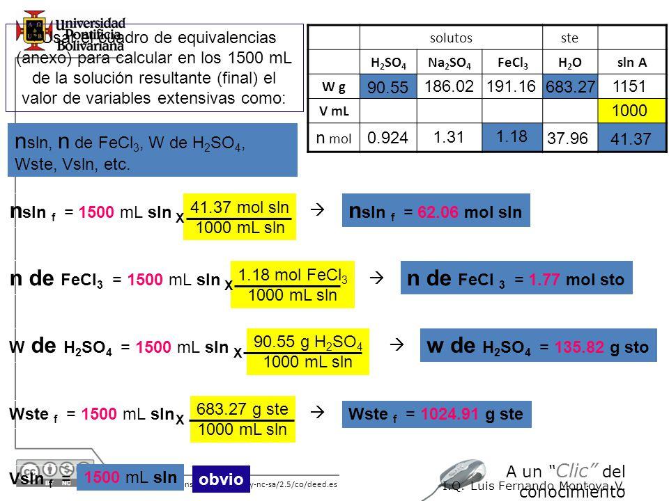 30/05/2014 http://creativecommons.org/licenses/by-nc-sa/2.5/co/deed.es A un Clic del conocimiento I.Q. Luis Fernando Montoya V. Usar el cuadro de equi