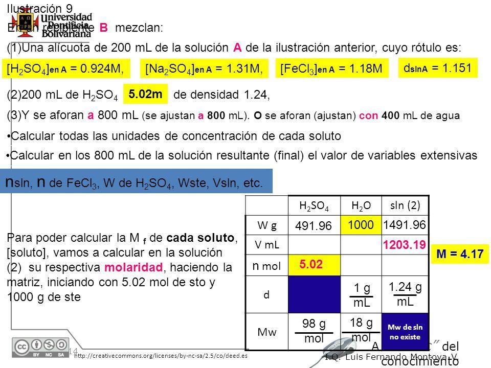 30/05/2014 http://creativecommons.org/licenses/by-nc-sa/2.5/co/deed.es A un Clic del conocimiento I.Q. Luis Fernando Montoya V. Ilustración 9 En un re