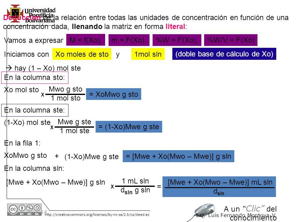 30/05/2014 http://creativecommons.org/licenses/by-nc-sa/2.5/co/deed.es A un Clic del conocimiento I.Q. Luis Fernando Montoya V. Deducción de la relaci