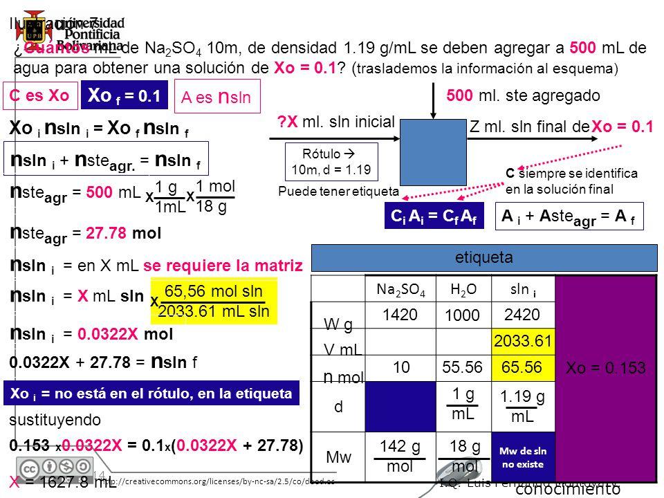30/05/2014 http://creativecommons.org/licenses/by-nc-sa/2.5/co/deed.es A un Clic del conocimiento I.Q. Luis Fernando Montoya V. Ilustración 7 ¿Cuántos