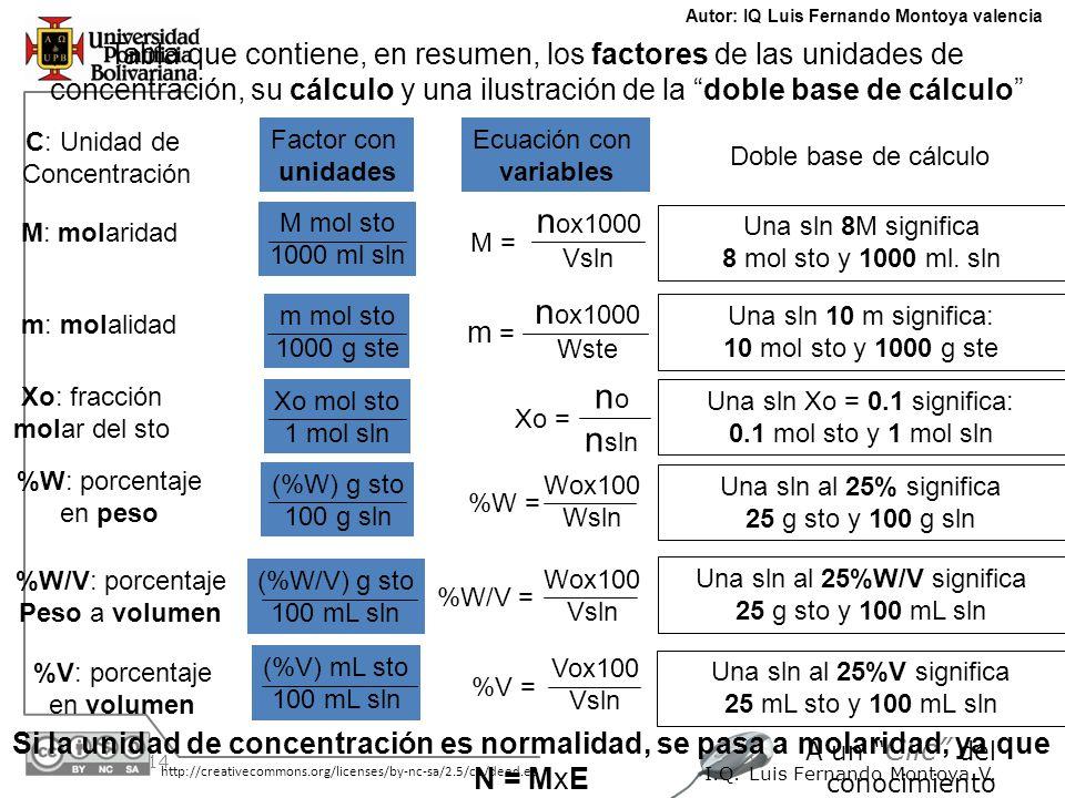 30/05/2014 http://creativecommons.org/licenses/by-nc-sa/2.5/co/deed.es A un Clic del conocimiento I.Q. Luis Fernando Montoya V. Tabla que contiene, en