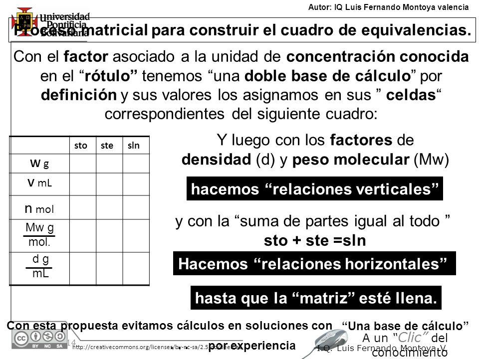 30/05/2014 http://creativecommons.org/licenses/by-nc-sa/2.5/co/deed.es A un Clic del conocimiento I.Q. Luis Fernando Montoya V.... Autor: IQ Luis Fern