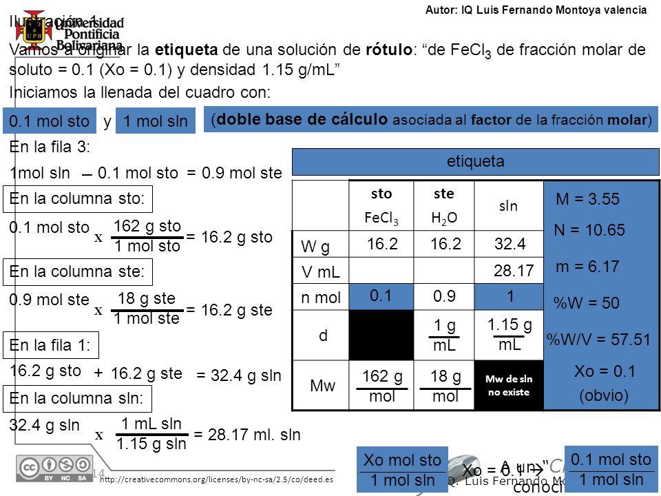 30/05/2014 http://creativecommons.org/licenses/by-nc-sa/2.5/co/deed.es A un Clic del conocimiento I.Q. Luis Fernando Montoya V. Ilustración 1 Autor: I