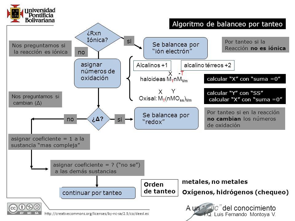 30/05/2014 http://creativecommons.org/licenses/by-nc-sa/2.5/co/deed.es A un Clic del conocimiento I.Q. Luis Fernando Montoya V. Por tanteo si en la re