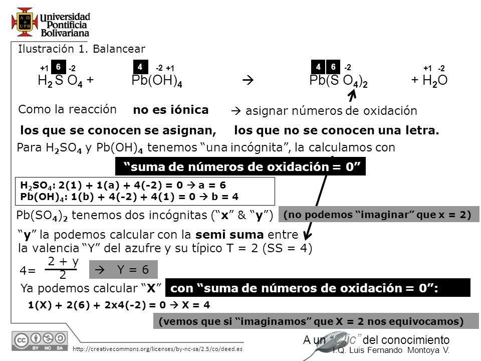 30/05/2014 http://creativecommons.org/licenses/by-nc-sa/2.5/co/deed.es A un Clic del conocimiento I.Q. Luis Fernando Montoya V. Ilustración 1. Balance