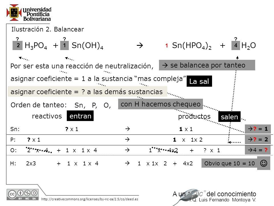 30/05/2014 http://creativecommons.org/licenses/by-nc-sa/2.5/co/deed.es A un Clic del conocimiento I.Q. Luis Fernando Montoya V. H 3 PO 4 +Sn(OH) 4 Sn(