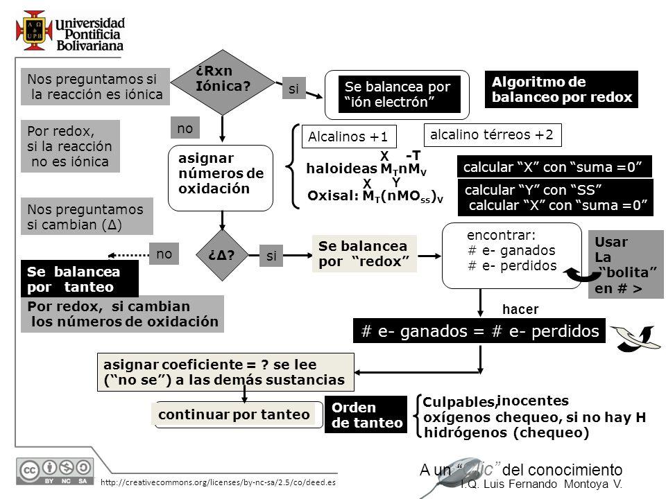 30/05/2014 http://creativecommons.org/licenses/by-nc-sa/2.5/co/deed.es A un Clic del conocimiento I.Q. Luis Fernando Montoya V. Por redox, si la reacc