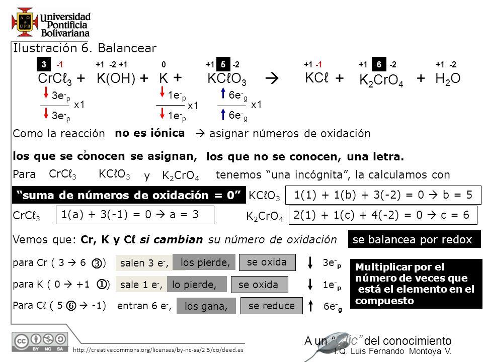 30/05/2014 http://creativecommons.org/licenses/by-nc-sa/2.5/co/deed.es A un Clic del conocimiento I.Q. Luis Fernando Montoya V. Ilustración 6. Balance