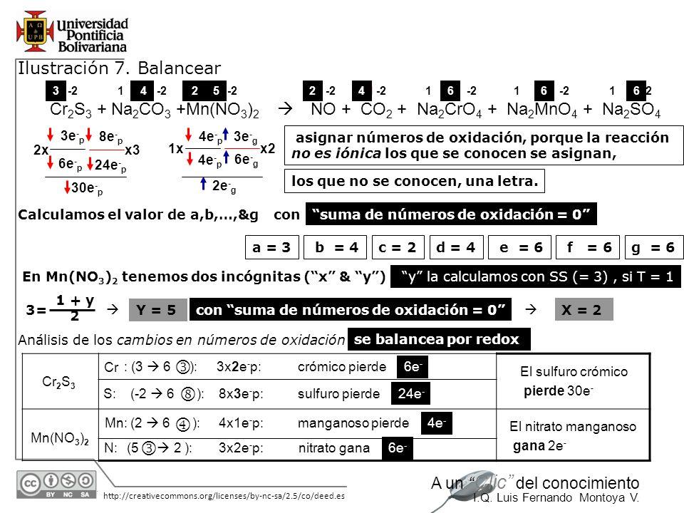 30/05/2014 http://creativecommons.org/licenses/by-nc-sa/2.5/co/deed.es A un Clic del conocimiento I.Q. Luis Fernando Montoya V. Cr 2 S 3 + Na 2 CO 3 +
