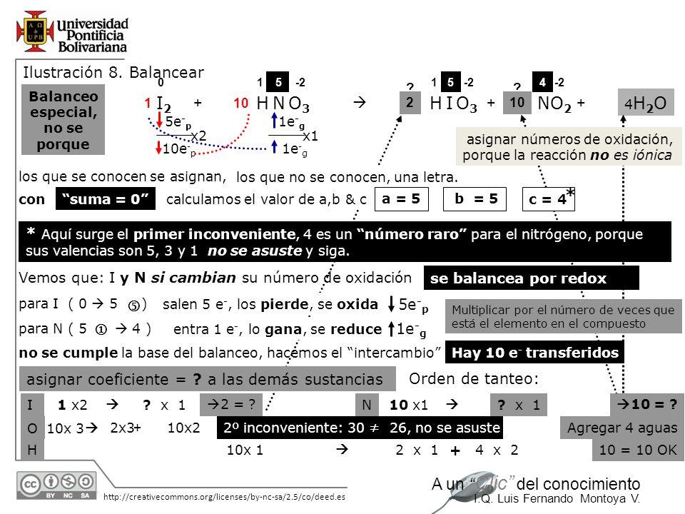 30/05/2014 http://creativecommons.org/licenses/by-nc-sa/2.5/co/deed.es A un Clic del conocimiento I.Q. Luis Fernando Montoya V. 1e - g 5e - p 4H2O4H2O