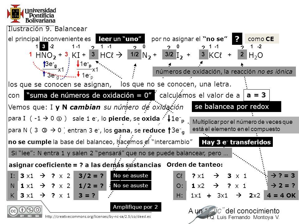 30/05/2014 http://creativecommons.org/licenses/by-nc-sa/2.5/co/deed.es A un Clic del conocimiento I.Q. Luis Fernando Montoya V. HNO 2 1 -1 + 3e - g 13
