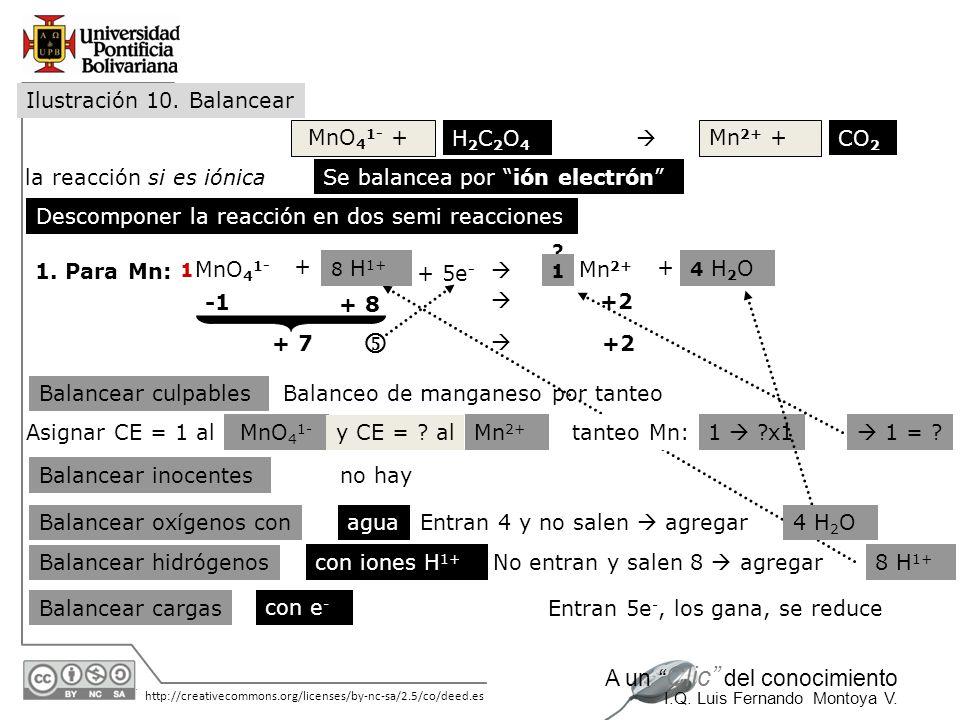 30/05/2014 http://creativecommons.org/licenses/by-nc-sa/2.5/co/deed.es A un Clic del conocimiento I.Q. Luis Fernando Montoya V. Ilustración 10. Balanc