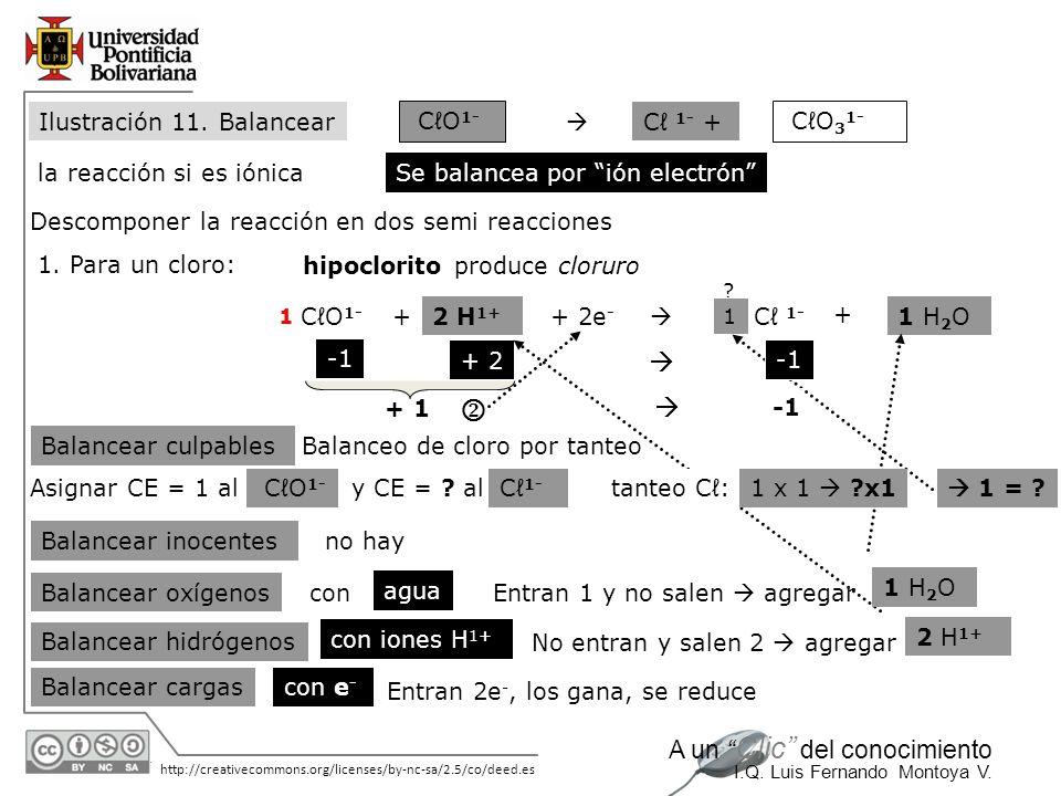 30/05/2014 http://creativecommons.org/licenses/by-nc-sa/2.5/co/deed.es A un Clic del conocimiento I.Q. Luis Fernando Montoya V. CO 1- C 1- CO 3 1- la