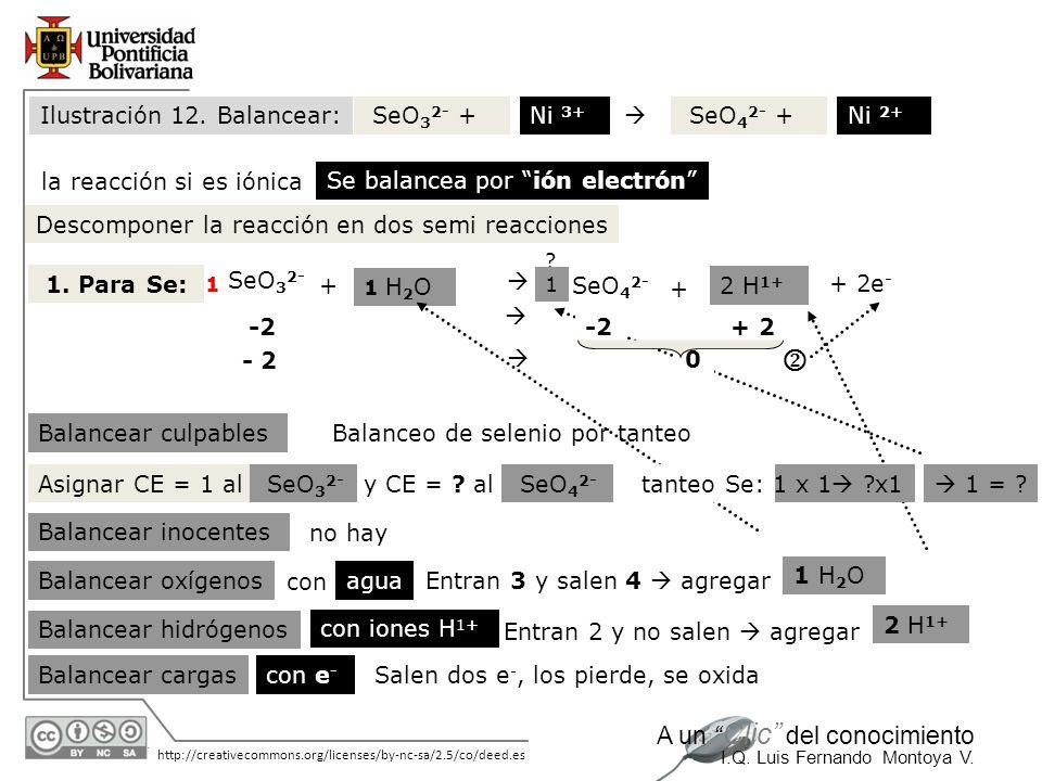 30/05/2014 http://creativecommons.org/licenses/by-nc-sa/2.5/co/deed.es A un Clic del conocimiento I.Q. Luis Fernando Montoya V. SeO 3 2- +Ni 3+ SeO 4