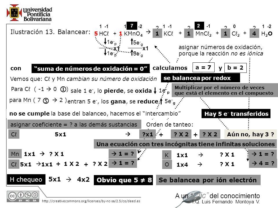30/05/2014 http://creativecommons.org/licenses/by-nc-sa/2.5/co/deed.es A un Clic del conocimiento I.Q. Luis Fernando Montoya V. KMnO 4 KCH2OH2OHC + +