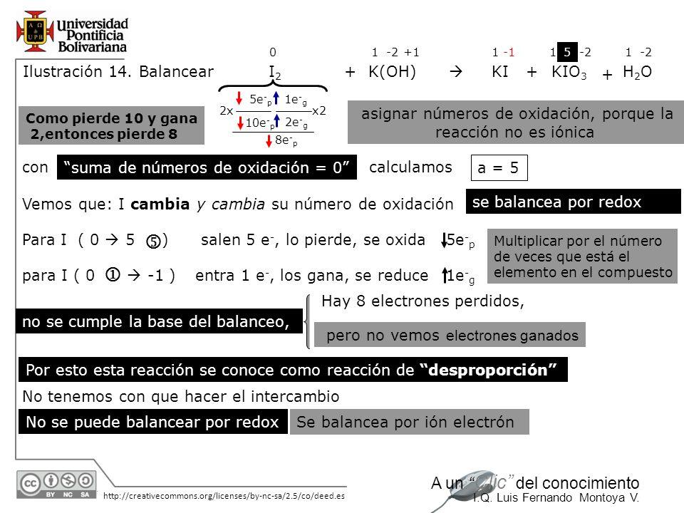 30/05/2014 http://creativecommons.org/licenses/by-nc-sa/2.5/co/deed.es A un Clic del conocimiento I.Q. Luis Fernando Montoya V. Ilustración 14. Balanc