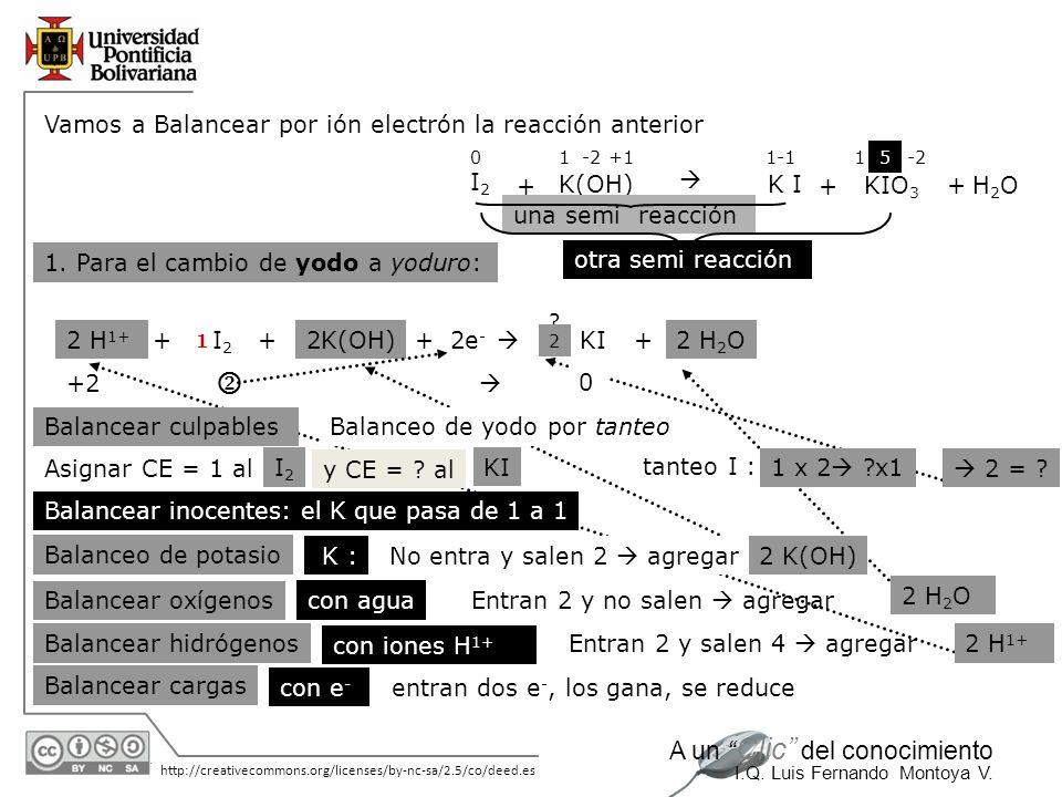 30/05/2014 http://creativecommons.org/licenses/by-nc-sa/2.5/co/deed.es A un Clic del conocimiento I.Q. Luis Fernando Montoya V. Vamos a Balancear por
