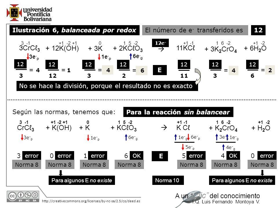 30/05/2014 http://creativecommons.org/licenses/by-nc-sa/2.5/co/deed.es A un Clic del conocimiento I.Q. Luis Fernando Montoya V. Ilustración 6, balance