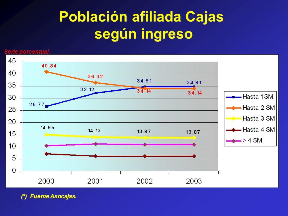 Población afiliada Cajas según ingreso (*) Fuente Asocajas. Serie porcentual.