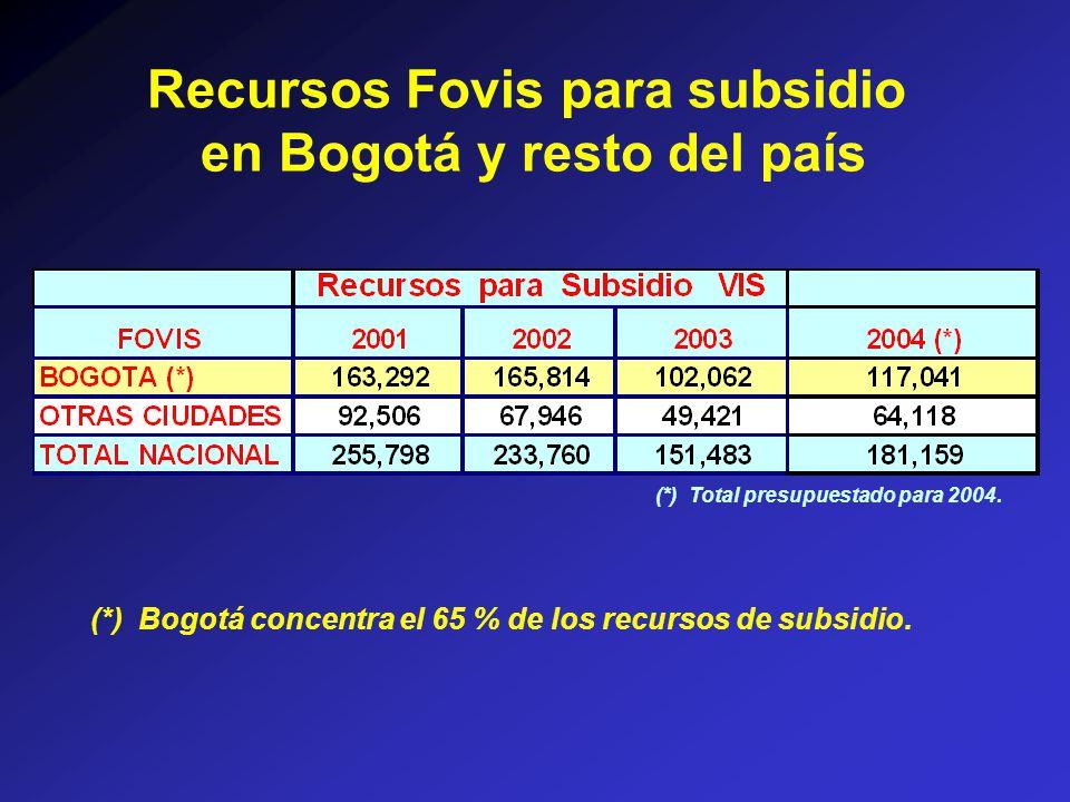 Recursos Fovis para subsidio en Bogotá y resto del país (*) Total presupuestado para 2004.