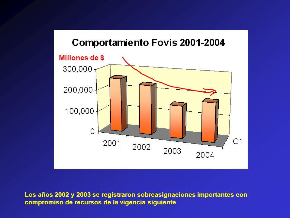 Los años 2002 y 2003 se registraron sobreasignaciones importantes con compromiso de recursos de la vigencia siguiente Millones de $